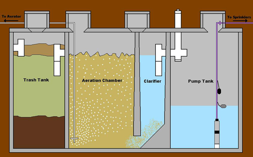 Aerobic Wastewater Treatment Used in Breweries